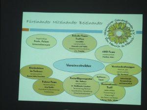 Präsentation der Vereinsstruktur